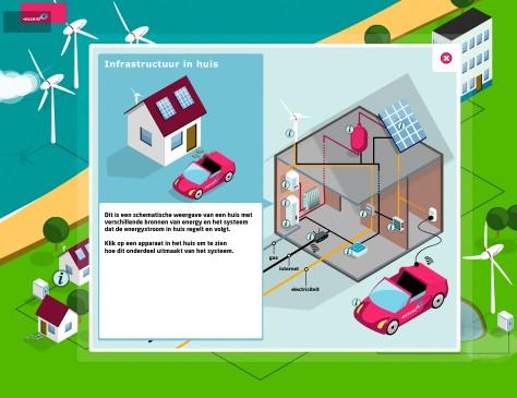 Essent // interactief energie landschap detailscherm